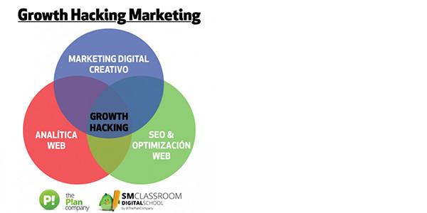 Growth Hacking Marketing: Estrategias digitales que hacen crecer a las empresas